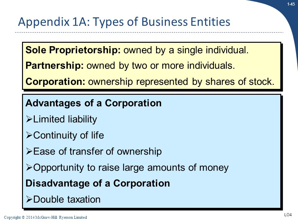Appendix 1A: Types of Business Entities