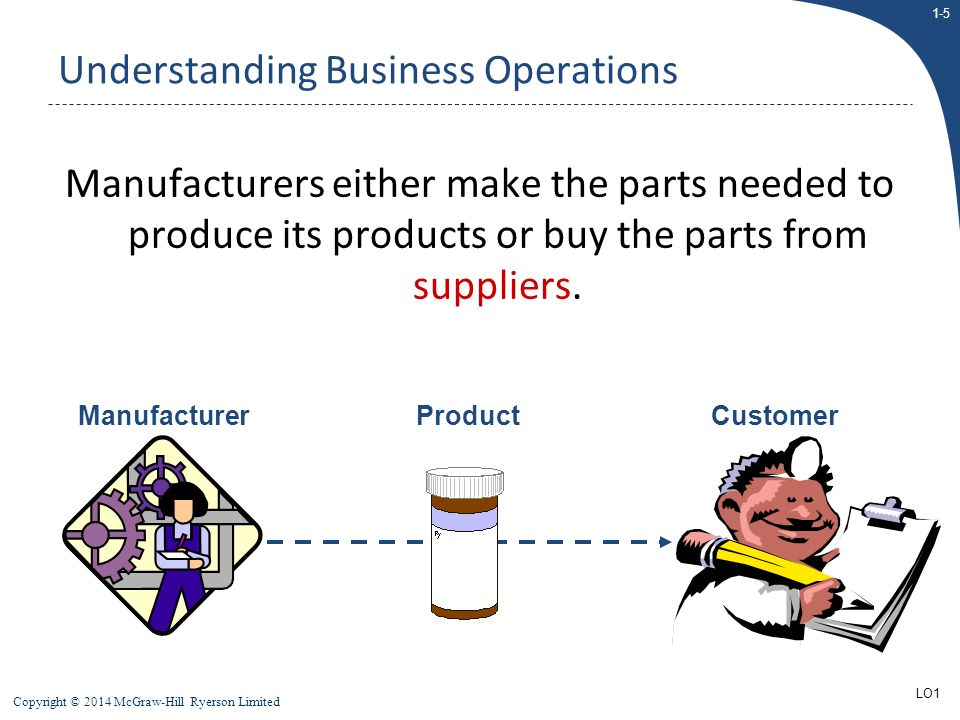 Understanding Business Operations