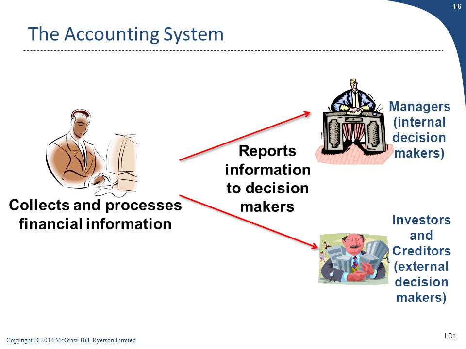 The Accounting System Reports information to decision makers