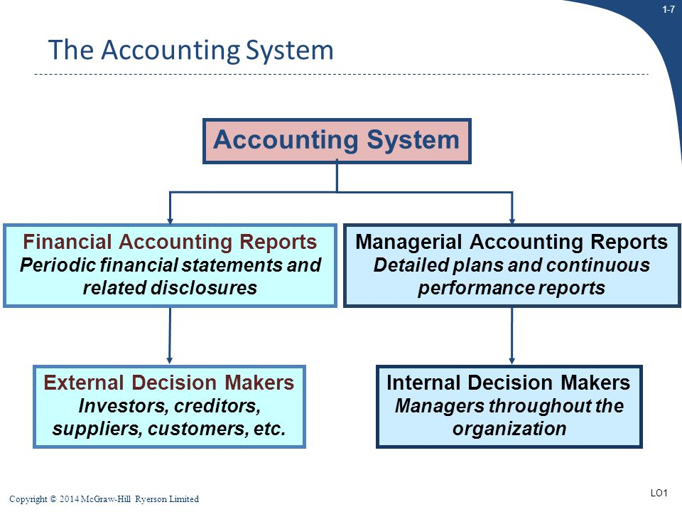 The Accounting System Accounting System Financial Accounting Reports
