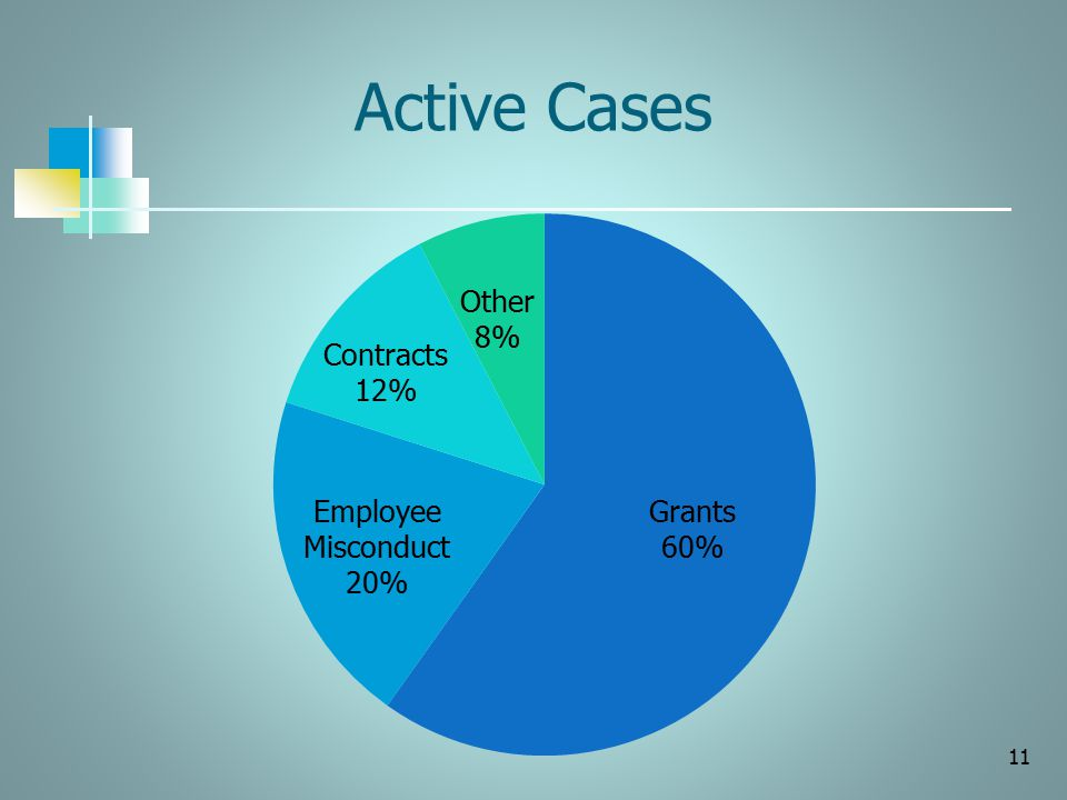 Active Cases