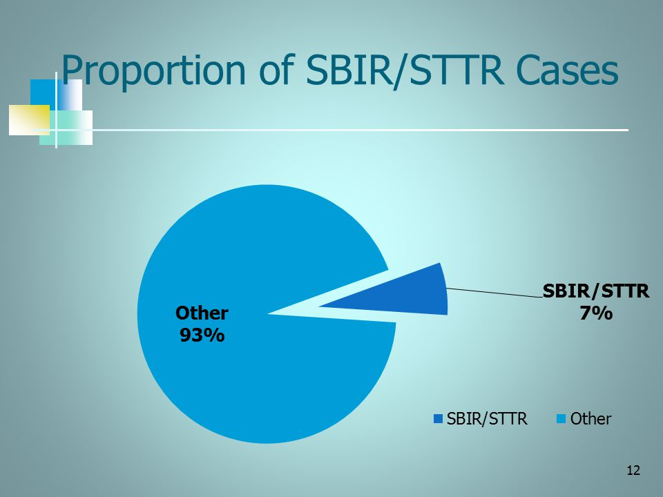 Proportion of SBIR/STTR Cases