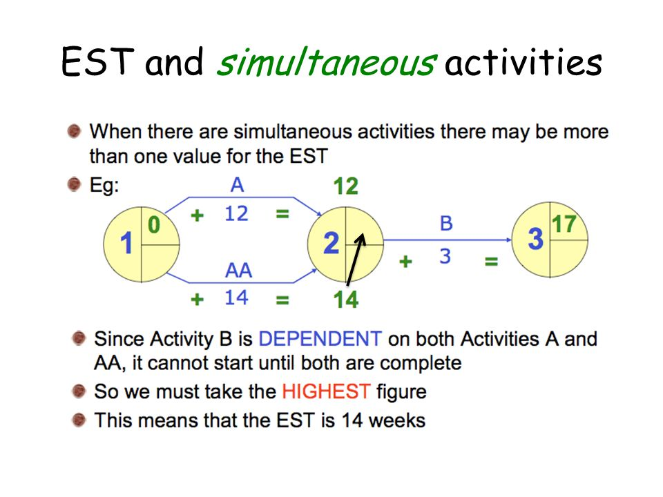 EST and simultaneous activities
