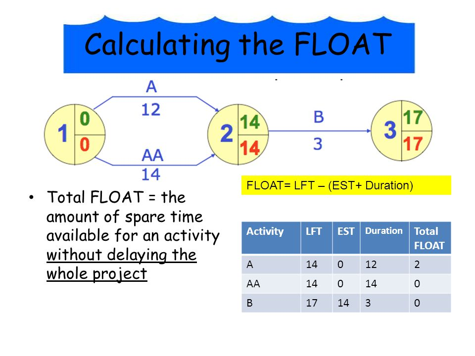 Calculating the FLOAT FLOAT= LFT – (EST+ Duration)