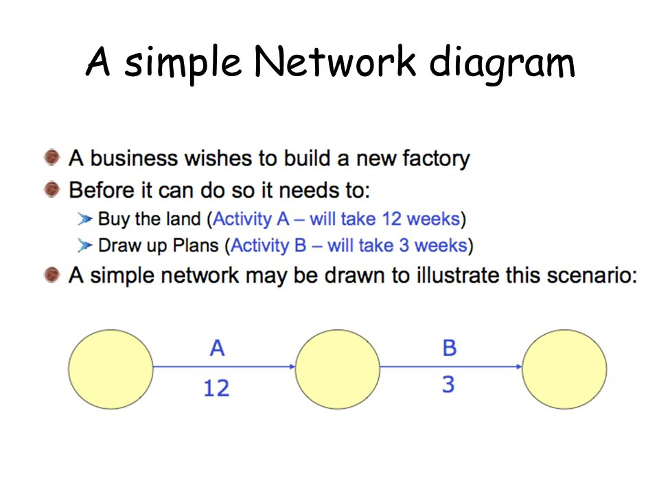 A simple Network diagram