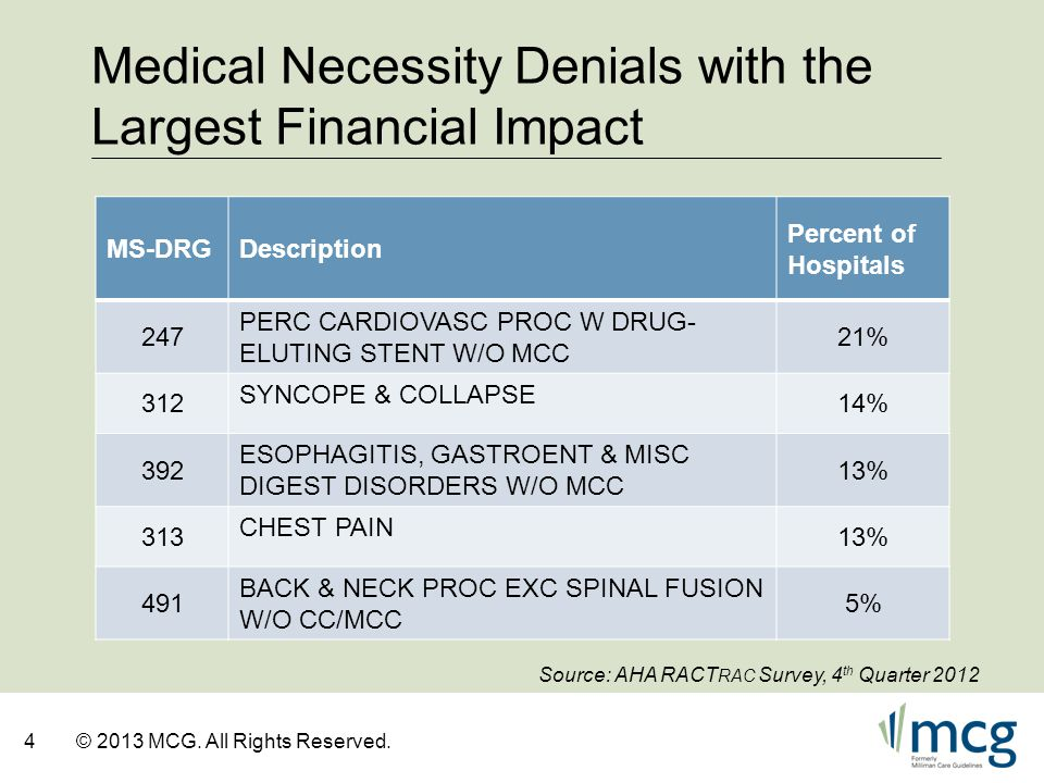 Medical Necessity Denials with the Largest Financial Impact