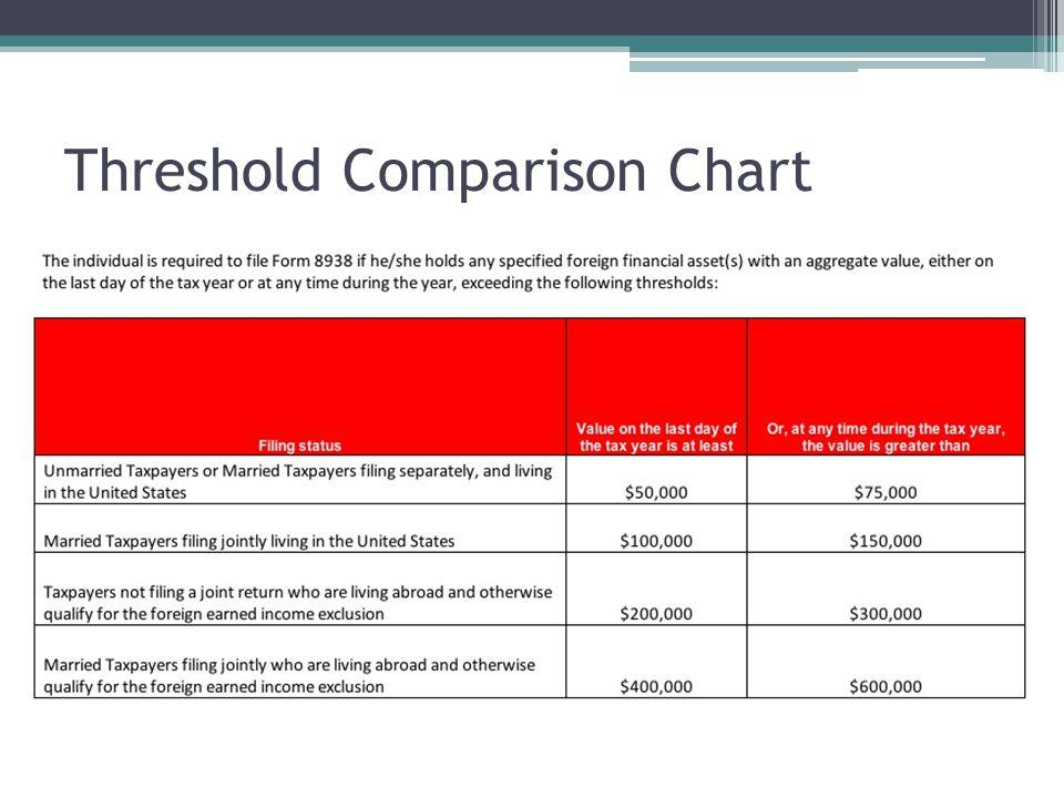 Threshold Comparison Chart