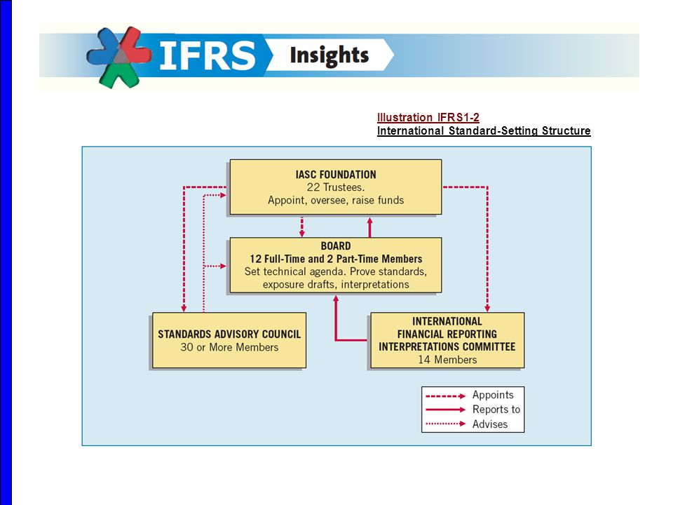 Illustration IFRS1-2 International Standard-Setting Structure