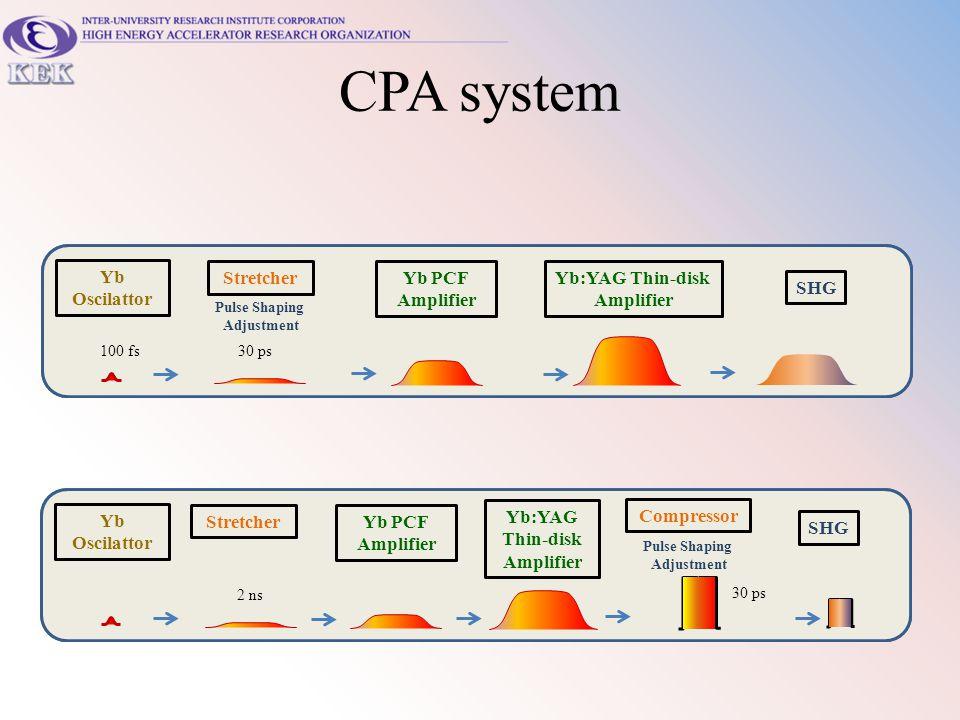 CPA system Yb Oscilattor Yb Oscilattor Stretcher Stretcher Yb PCF
