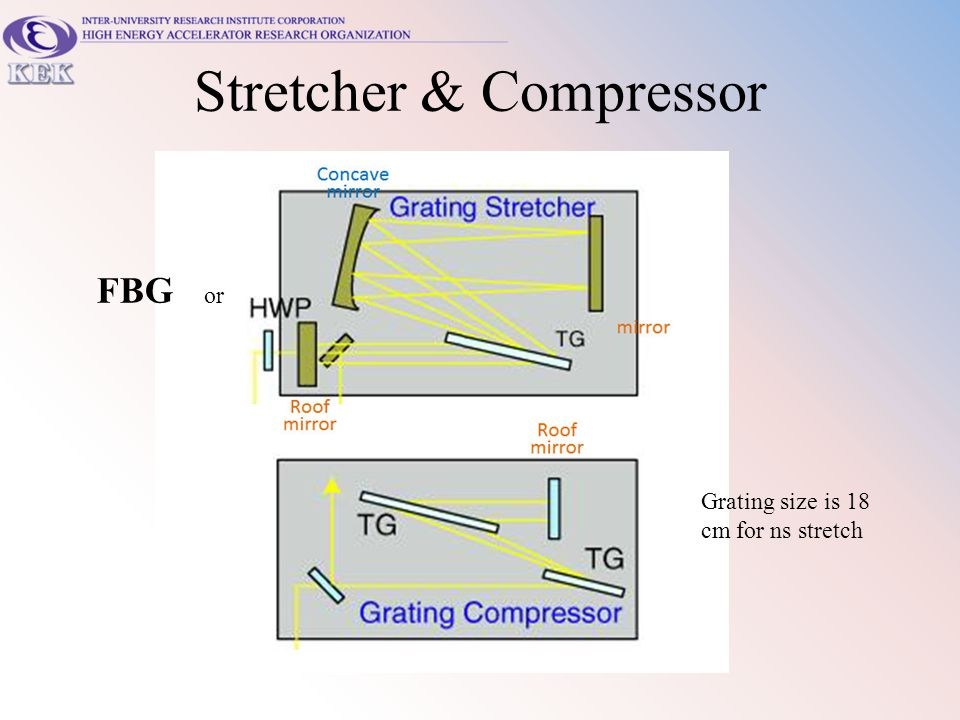 Stretcher & Compressor