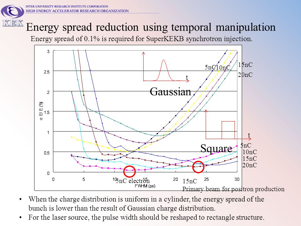 Energy spread reduction using temporal manipulation