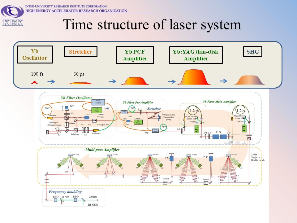 Time structure of laser system