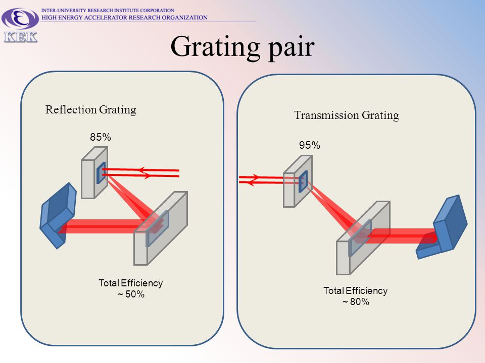 Grating pair Reflection Grating Transmission Grating 85% 95%