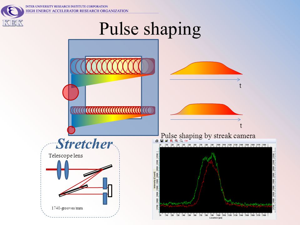 Pulse shaping Stretcher t t Pulse shaping by streak camera