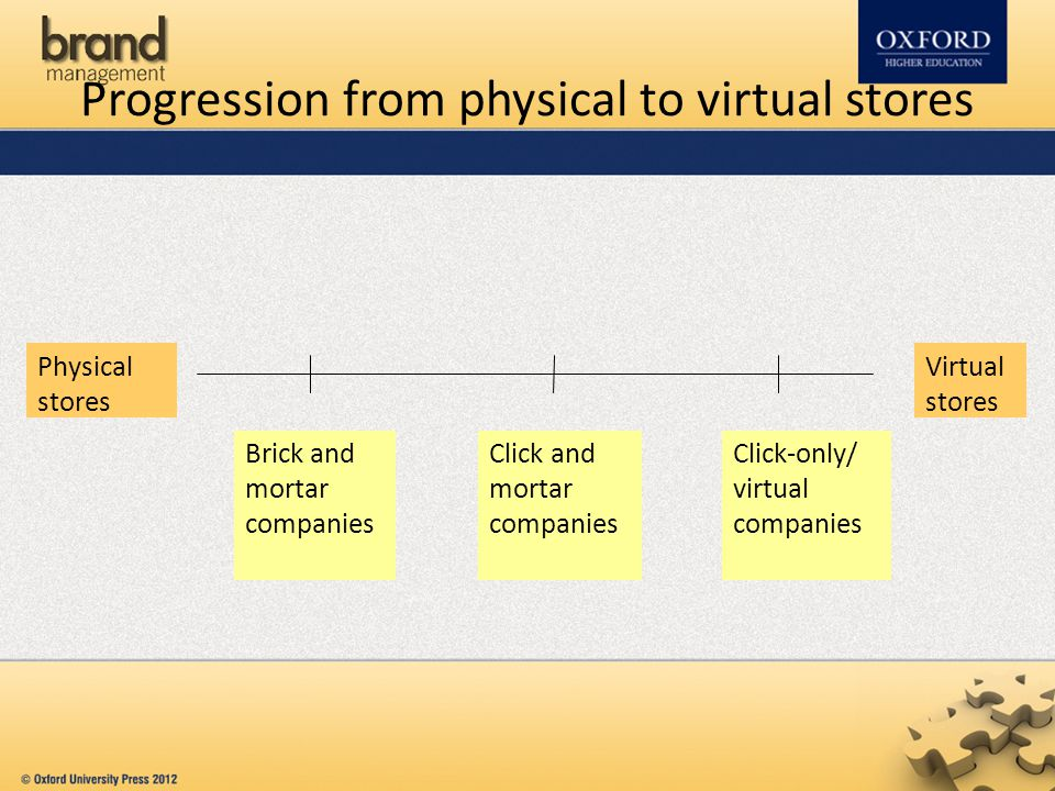 Progression from physical to virtual stores