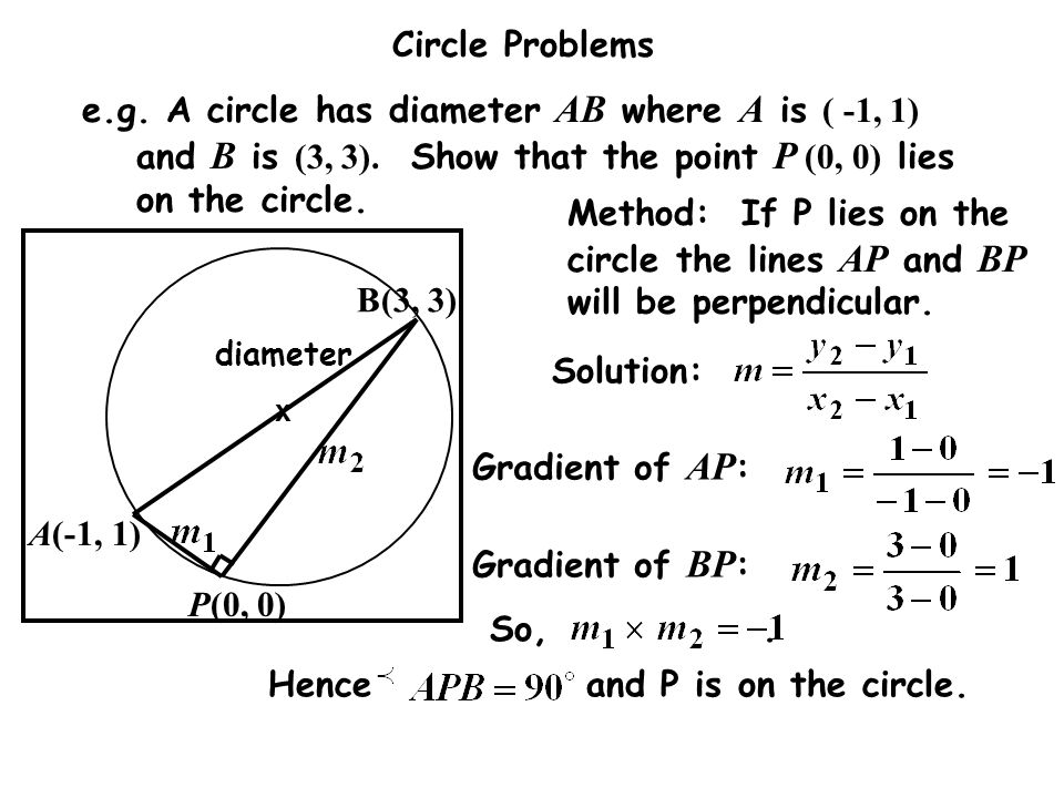 Hence and P is on the circle. Gradient of AP: