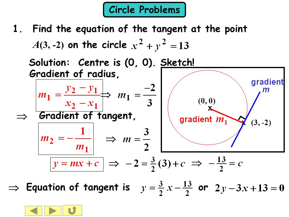 A(3, -2) on the circle Find the equation of the tangent at the point