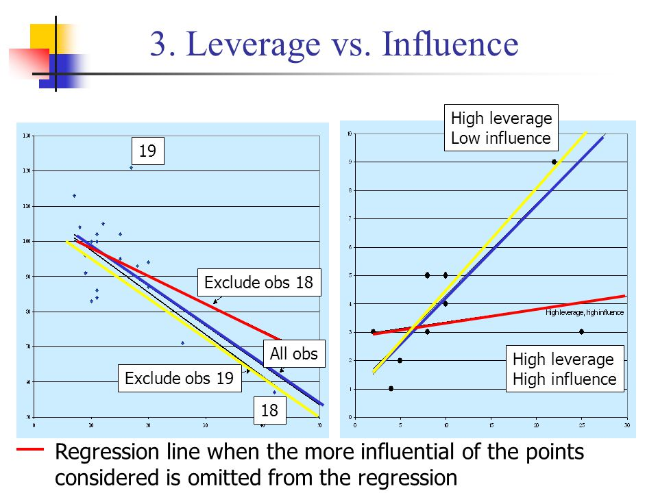 3. Leverage vs. Influence High leverage. Low influence. 19. Exclude obs 18. All obs. High leverage.