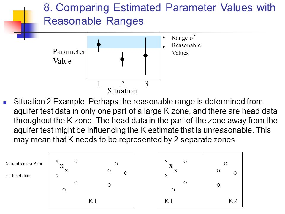 8. Comparing Estimated Parameter Values with Reasonable Ranges