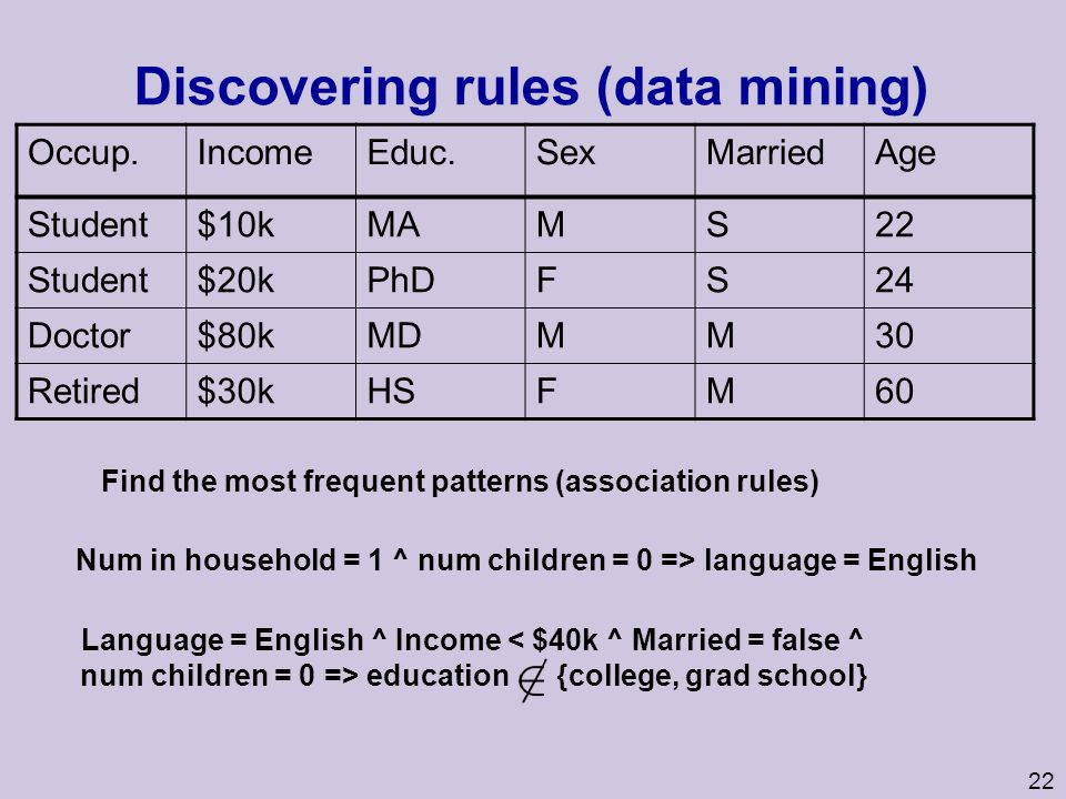 Discovering rules (data mining)