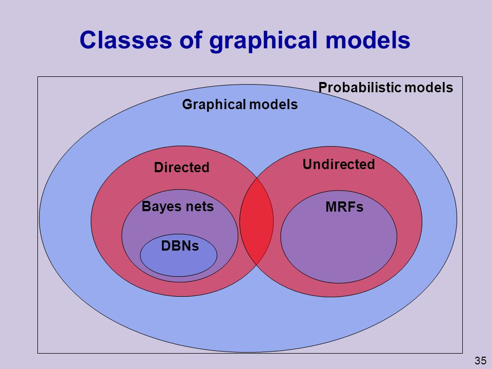 Classes of graphical models