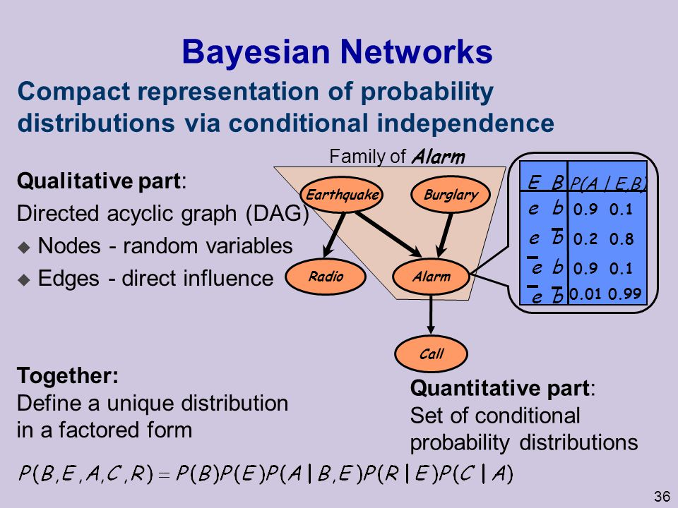 Bayesian Networks Compact representation of probability distributions via conditional independence.