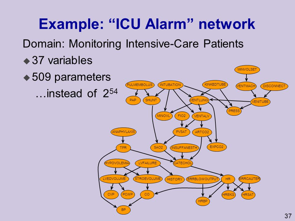 Example: ICU Alarm network