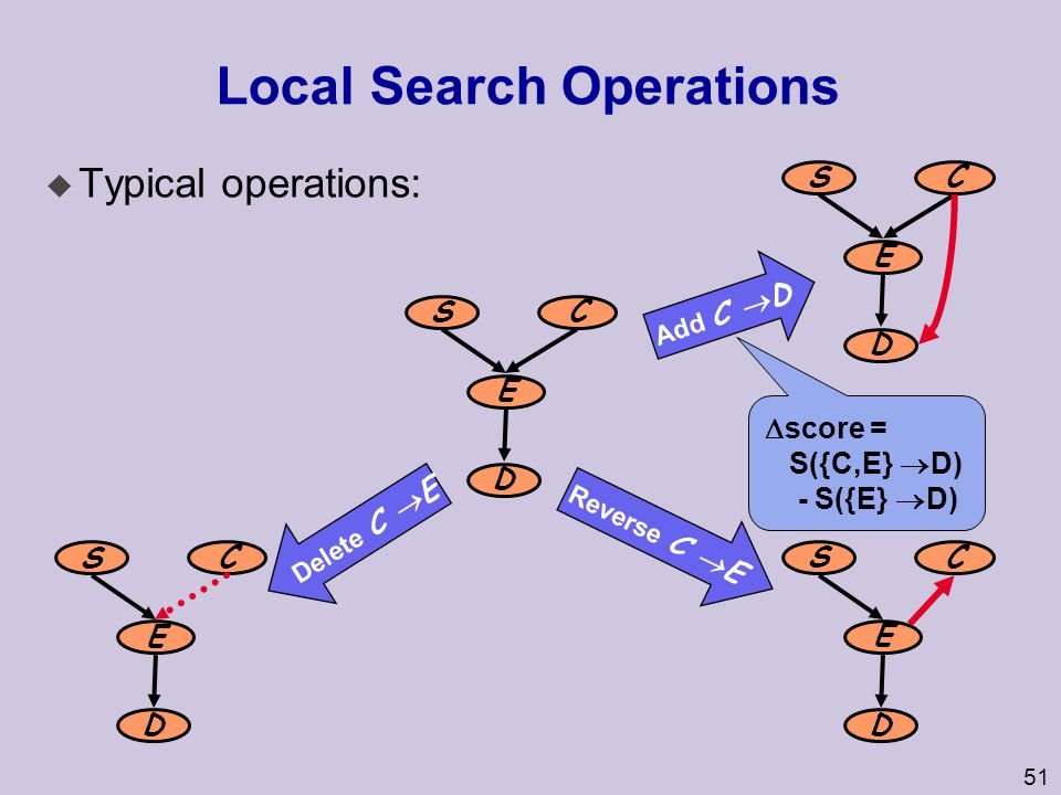 Local Search Operations