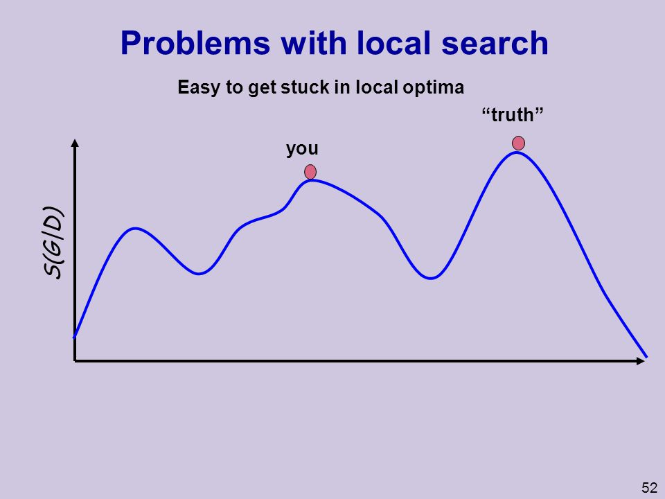 Problems with local search