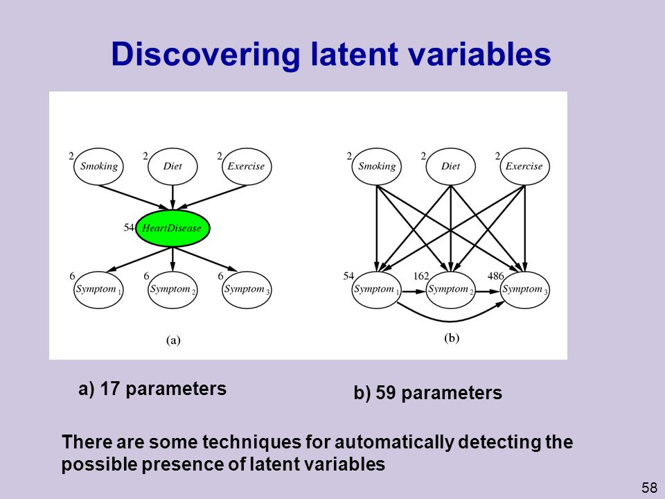 Discovering latent variables