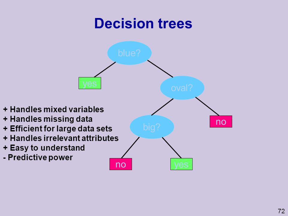 Decision trees blue yes oval big no no yes