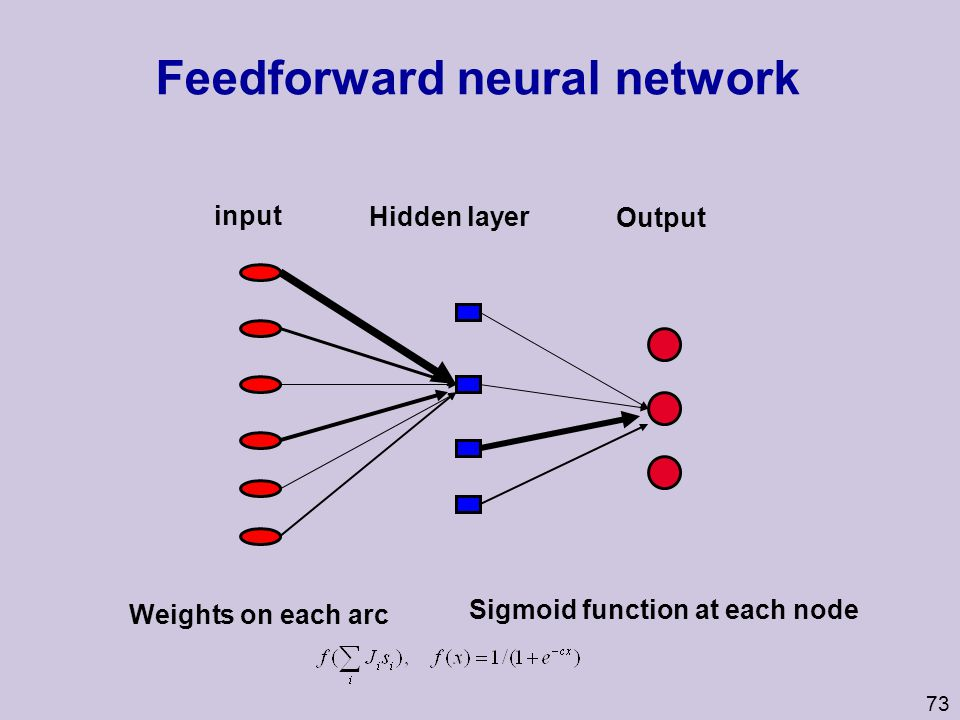 Feedforward neural network