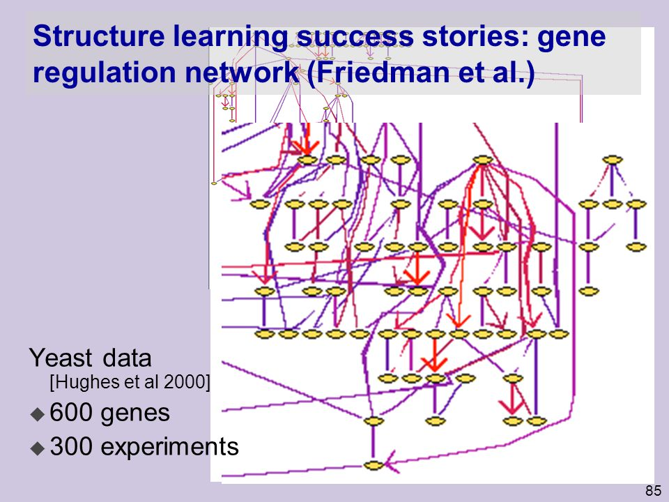 Structure learning success stories: gene regulation network (Friedman et al.)