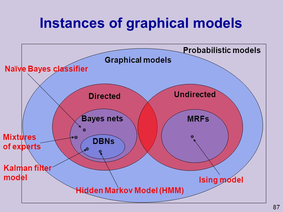 Instances of graphical models