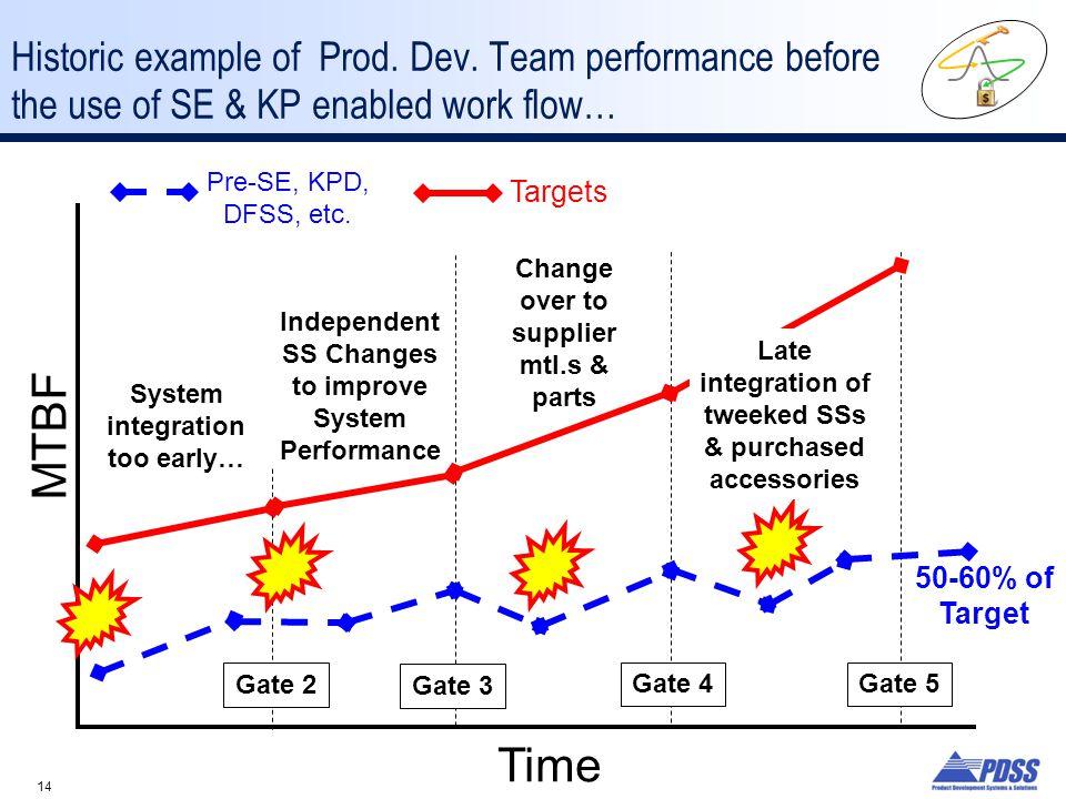 Historic example of Prod. Dev