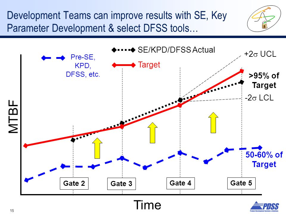 Development Teams can improve results with SE, Key Parameter Development & select DFSS tools…