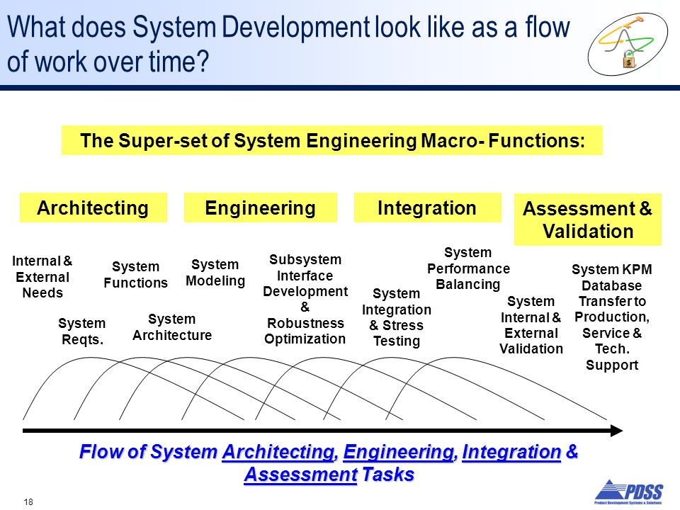 What does System Development look like as a flow of work over time