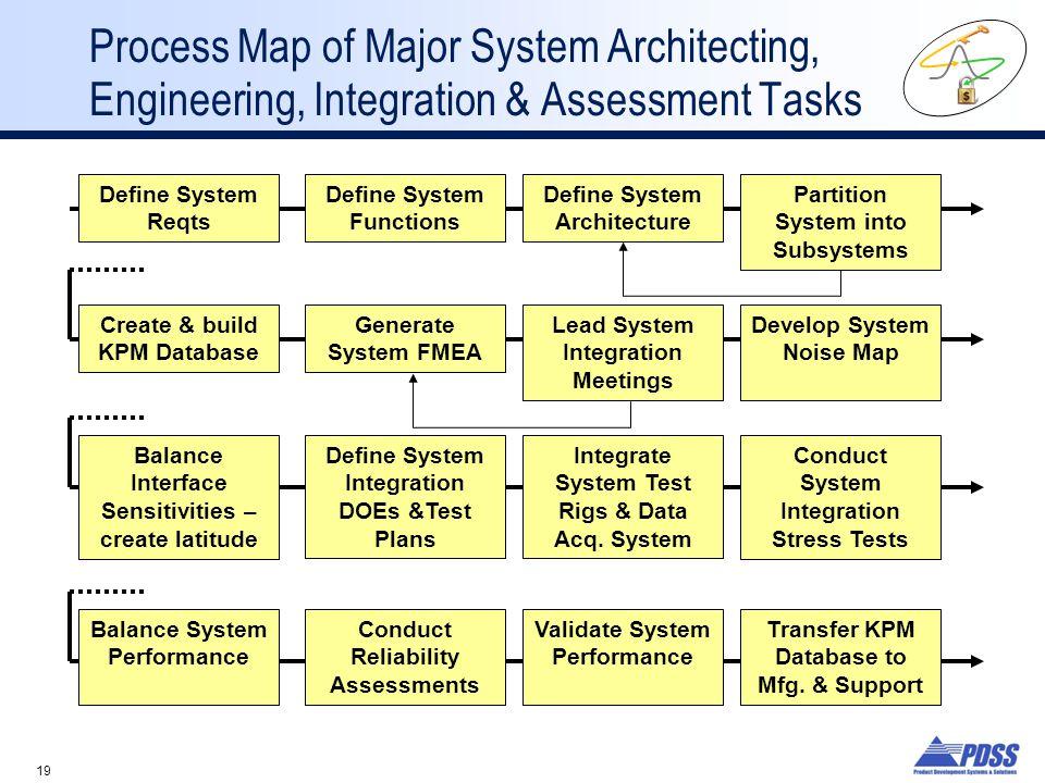 Process Map of Major System Architecting, Engineering, Integration & Assessment Tasks