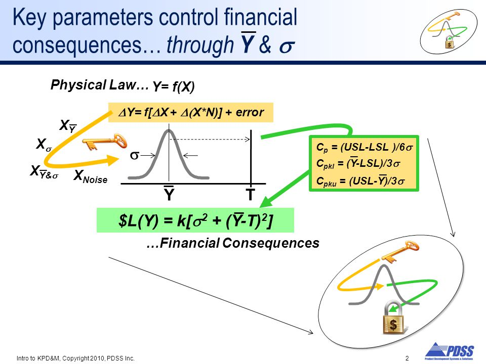 Key parameters control financial consequences… through Y & s
