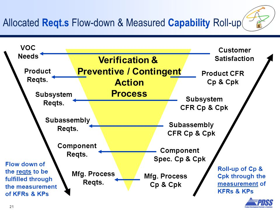 Allocated Reqt.s Flow-down & Measured Capability Roll-up