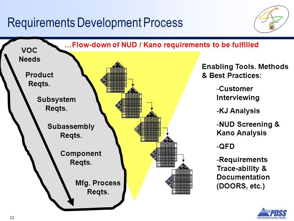 Requirements Development Process
