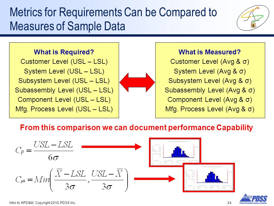 Metrics for Requirements Can be Compared to Measures of Sample Data