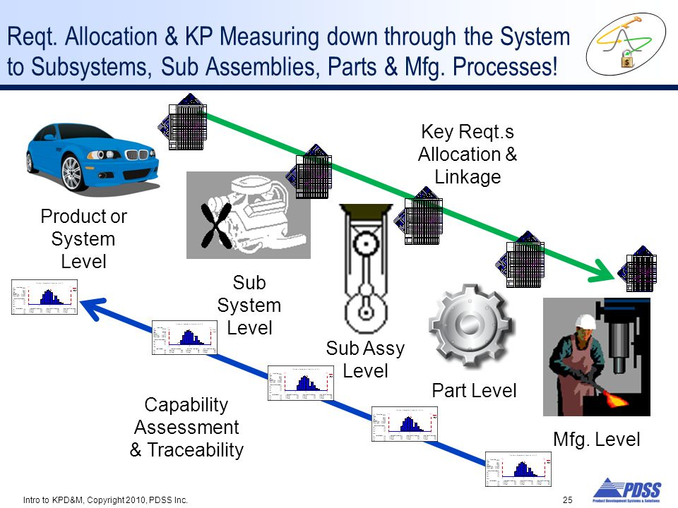 Reqt. Allocation & KP Measuring down through the System to Subsystems, Sub Assemblies, Parts & Mfg. Processes!