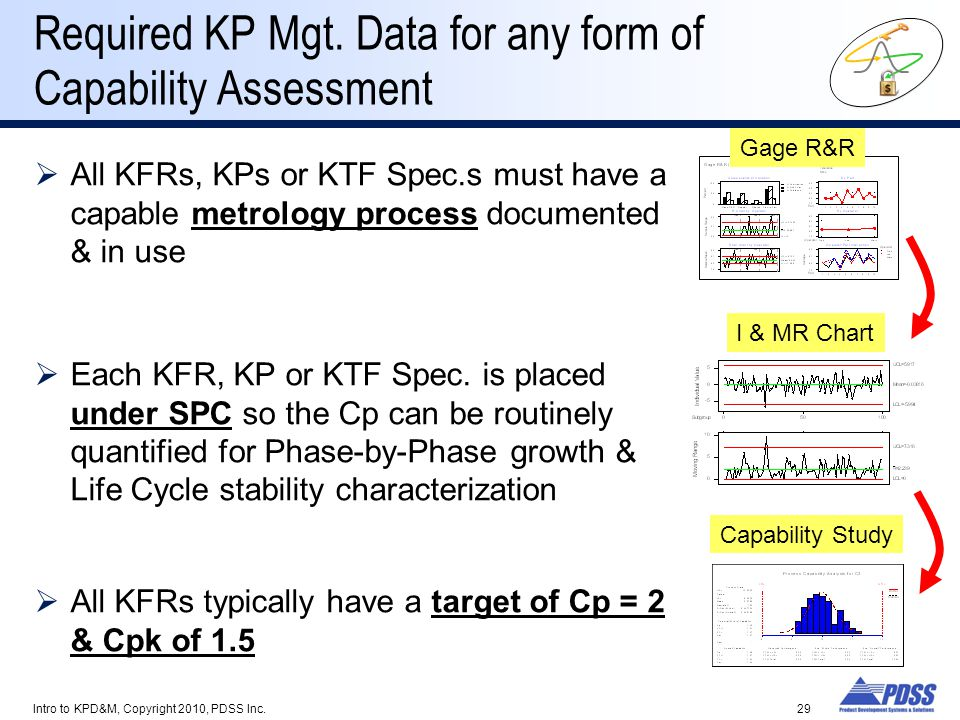 Required KP Mgt. Data for any form of Capability Assessment