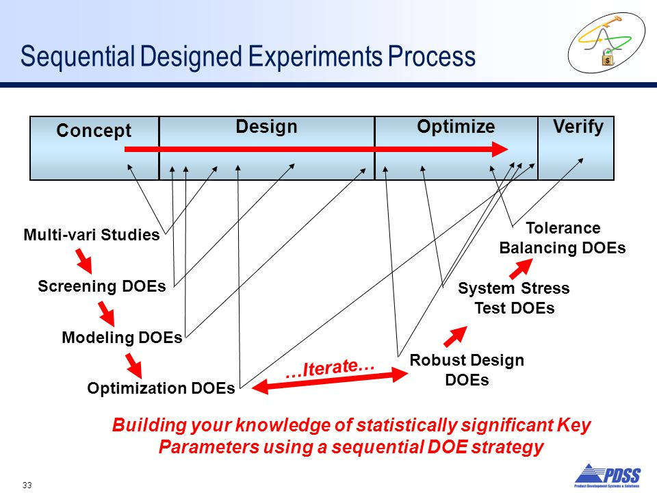Sequential Designed Experiments Process