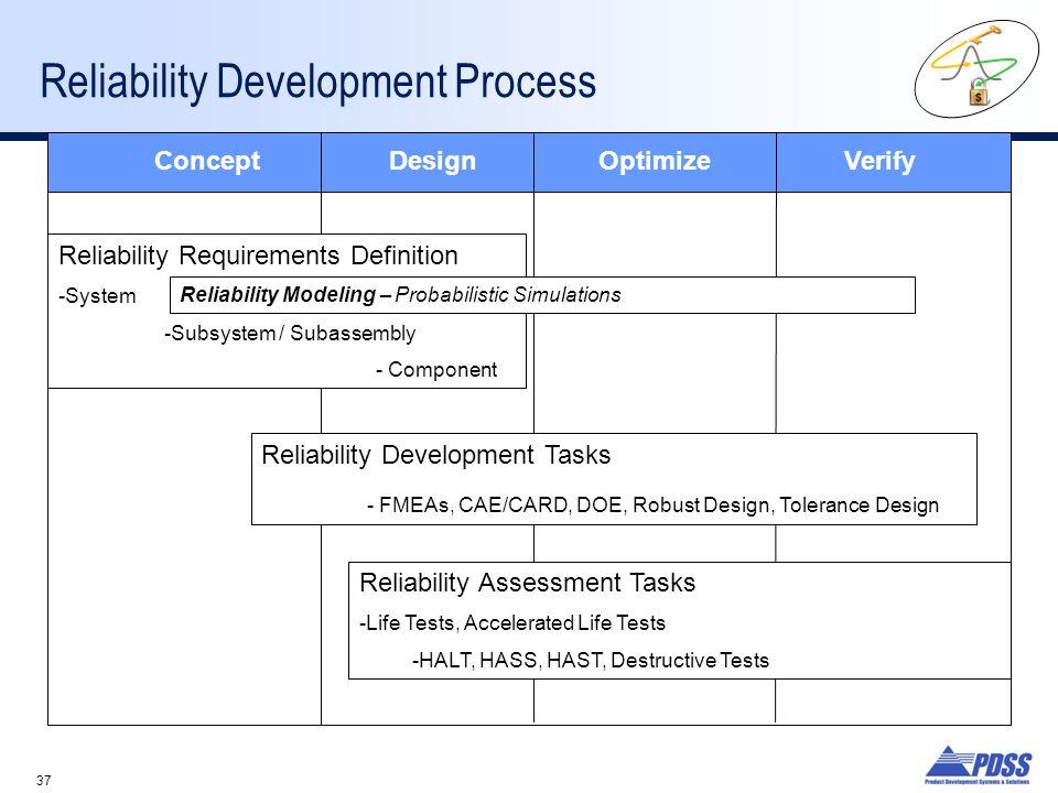 Reliability Development Process