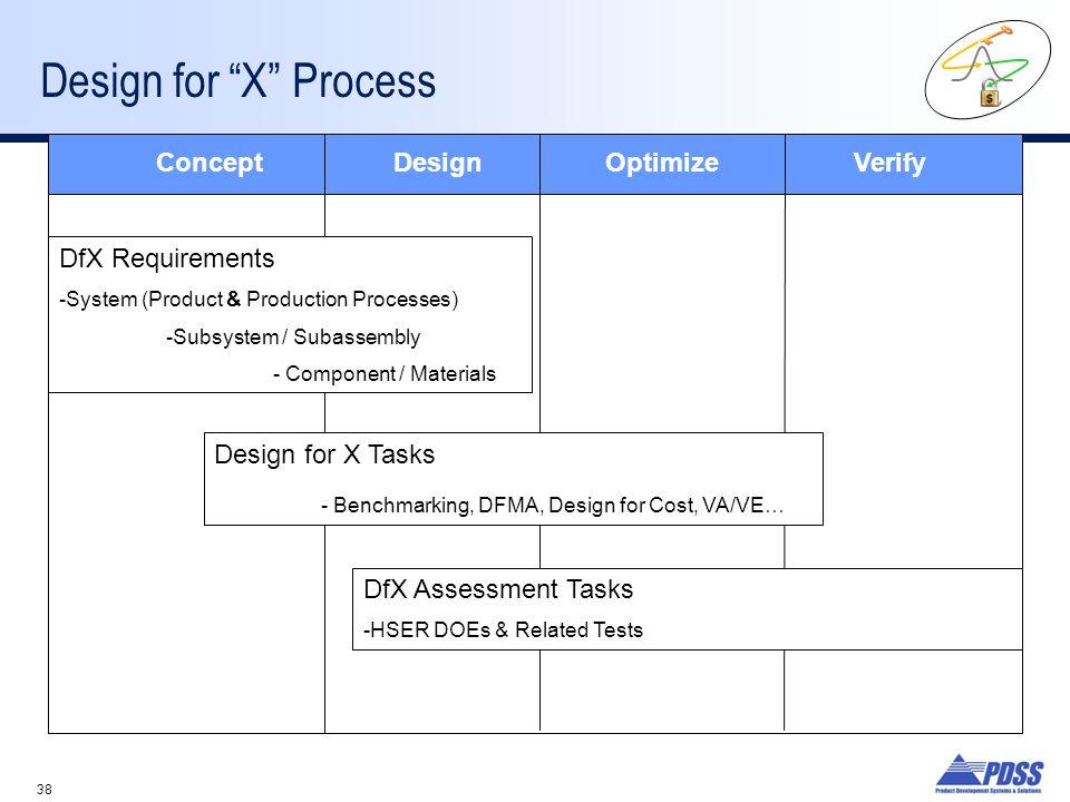 Design for X Process Concept Design Optimize Verify DfX Requirements