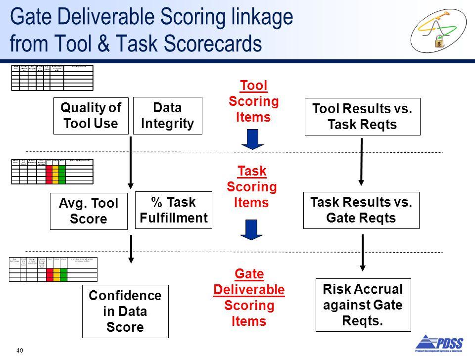 Gate Deliverable Scoring linkage from Tool & Task Scorecards