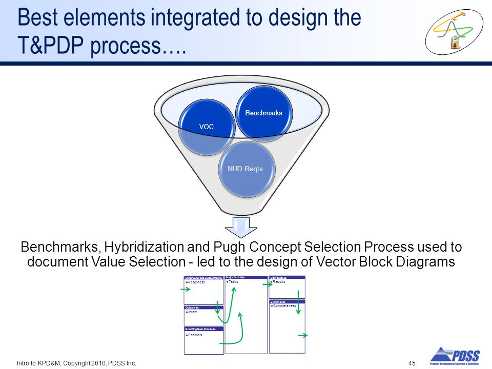Best elements integrated to design the T&PDP process….