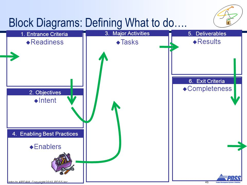 Block Diagrams: Defining What to do….